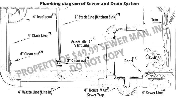 4999 sewer service preventative maintenance contract house property of 4999 sewer man inc do not copy ccuart Image collections